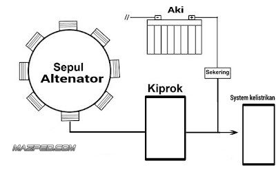 Marvelous Aki Tekor Salah Aki Sepul Atau Kiprok Mazpedia Com Wiring 101 Capemaxxcnl